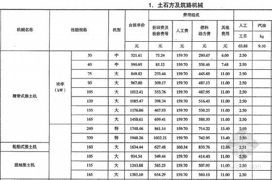 [云南]2013版工程计价规则及机械台班定额(全套154页)