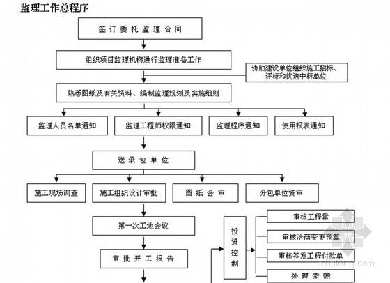 住宅工程监理规划范本(流程图)