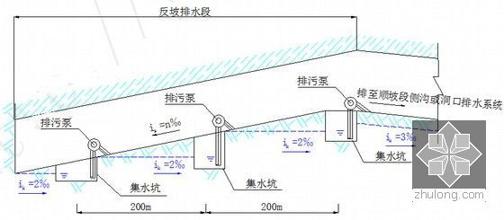 反坡排水示意图