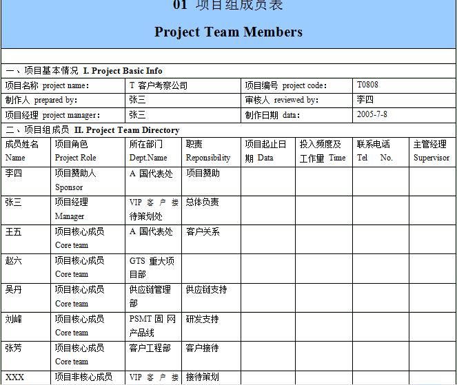 华为项目管理10大模板WORD版(可直接套用-非常实用)