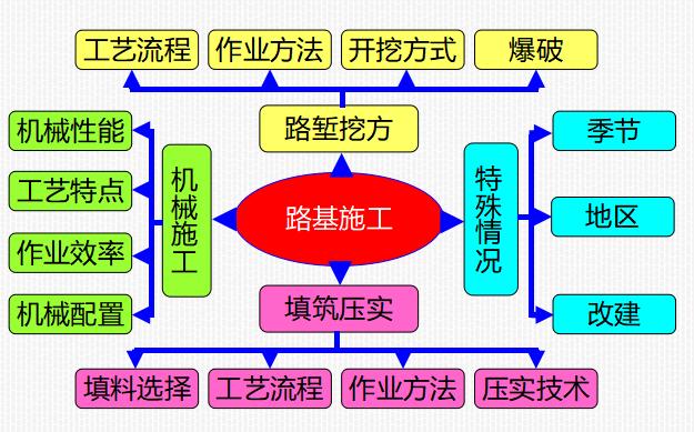 一建公路工程实务考点总结(239页,PPT,大量附图)