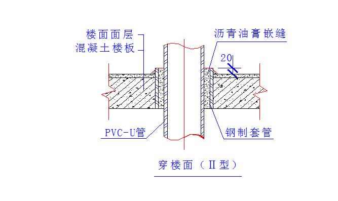 珠海万科商住工程施工组织设计(共200页)