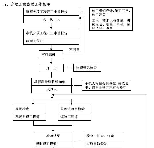 建筑工程项目监理工作交底书(155页,图文丰富)_3