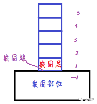 嵌固端、嵌固部位、嵌固层辨析