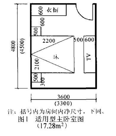 psb-关于住宅房间的合理尺寸,您知道多少??第1张图片