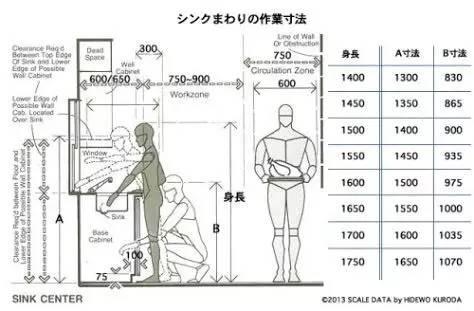 【干货】室内设计空间尺度图解_38