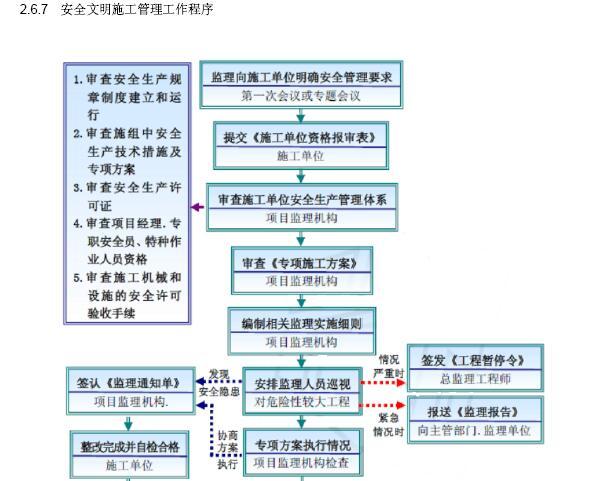 [成都]大型市政桥梁工程监理规划(202页,图文丰富)_4