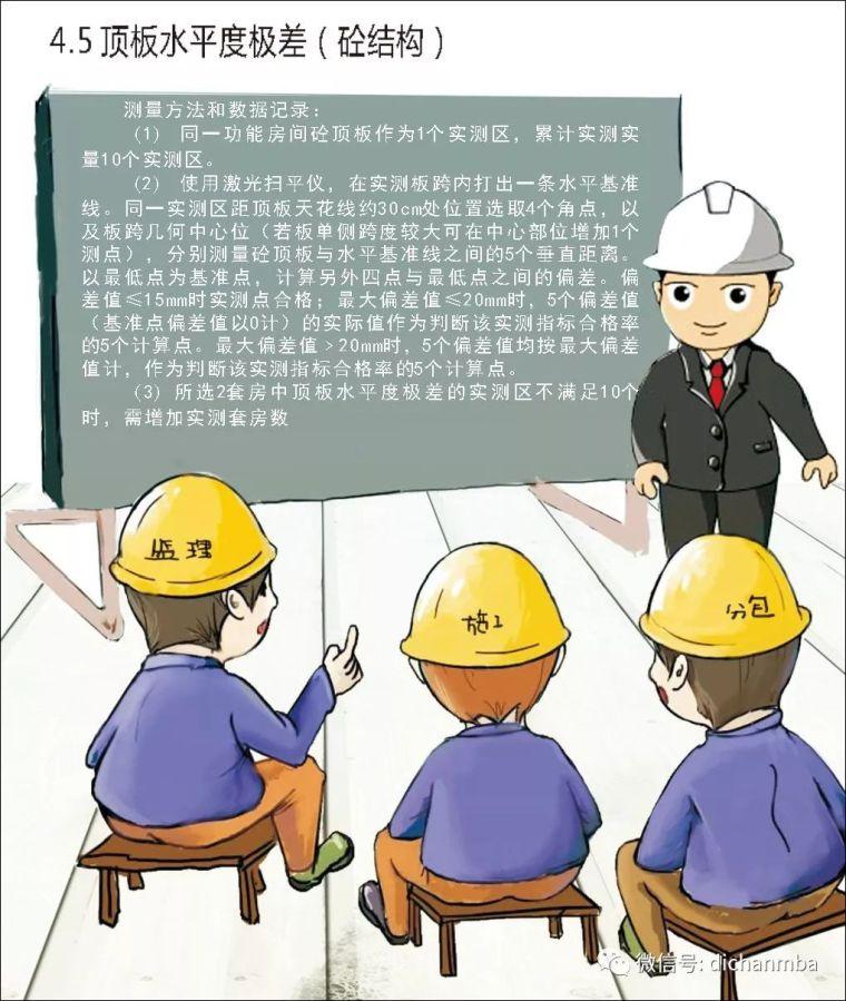 详解在建工程实测实量可视化体系(全套),完美!!!!_14