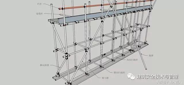 JGJ130-2011脚手架安全技术规范三维图详解,通俗易懂!