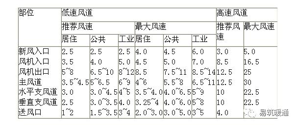 风道设计计算的方法与步骤(带例题)_1