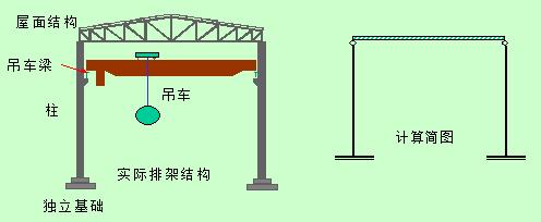 排架结构的设计原理