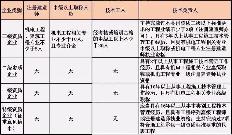 施工总承包资质标准的人员要求!(2019版)_11