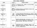 管网工程施工管理流程