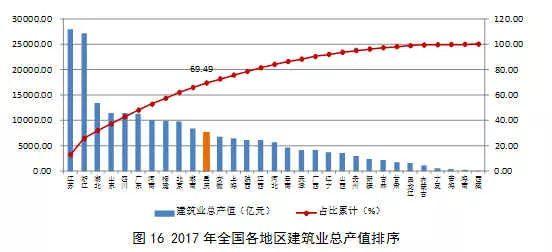 2017年建筑业发展统计分析_17