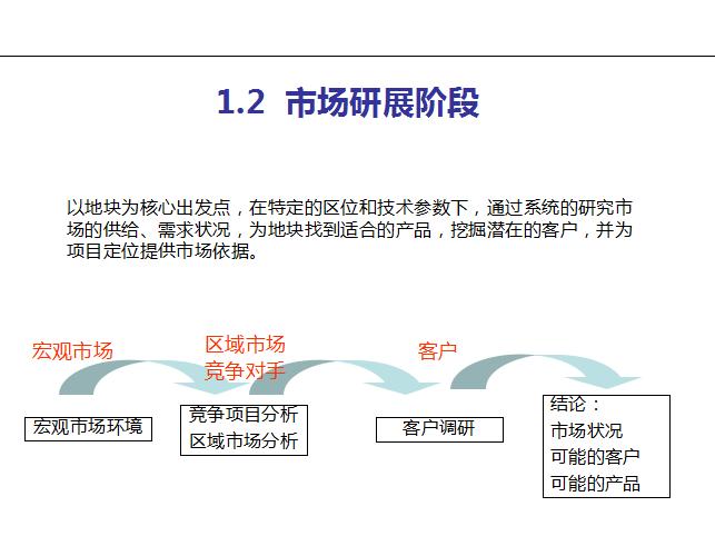 前期策划报告撰写培训(81页)-市场研展阶段
