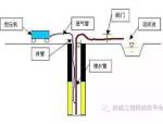 基坑降水降压井施工技术交底书