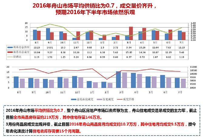 [舟山]知名房地产公司项目策划报告(图文并茂)