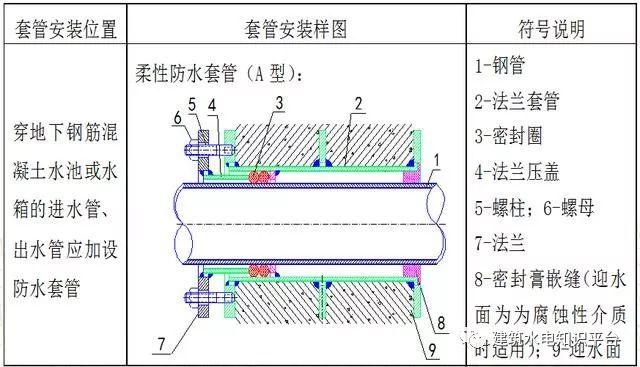 机电安装工程预留预埋施工工艺图文,非常全的一篇!_6