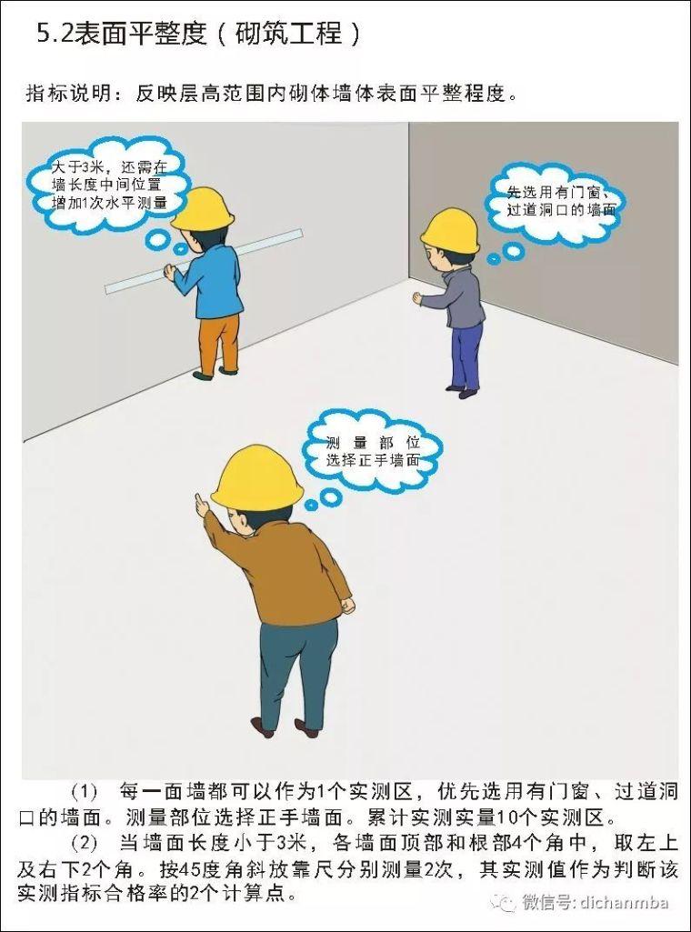详解在建工程实测实量可视化体系(全套),完美!!!!_25