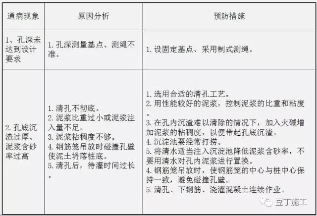 钻孔灌注桩全流程施工要点总结(含现场各岗位职责及通病防治)_13