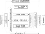 建筑工程项目管理手册(135页)