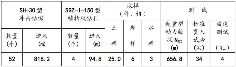 成都市高层建筑岩土工程勘察报告_5
