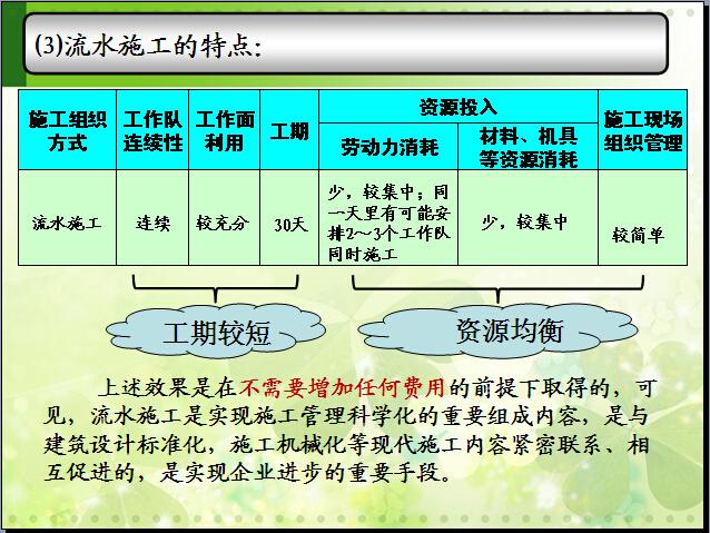 建设工程流水施工方法讲解(108页,例题)