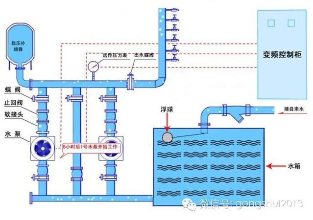 二次供水系统的几种加压模式