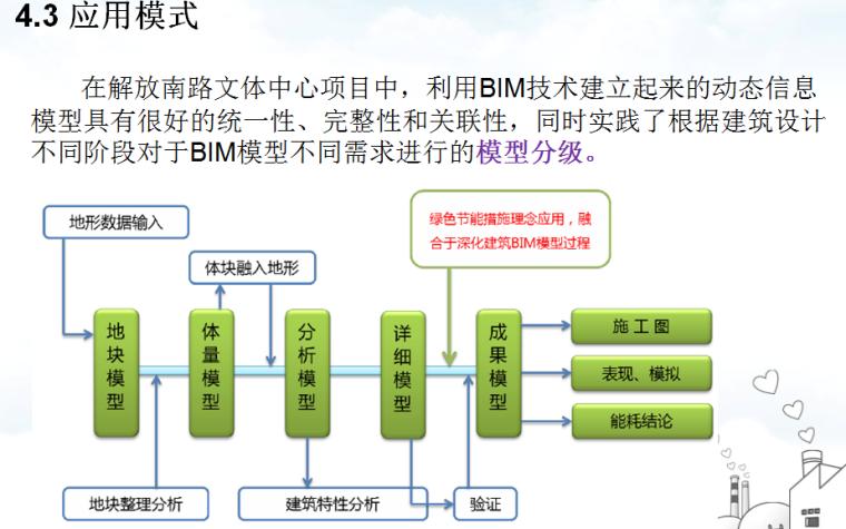 基于BIM技术的绿色建筑设计研究