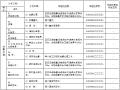 高速铁路工程施工质量验收标准示例电子版表格(739页)