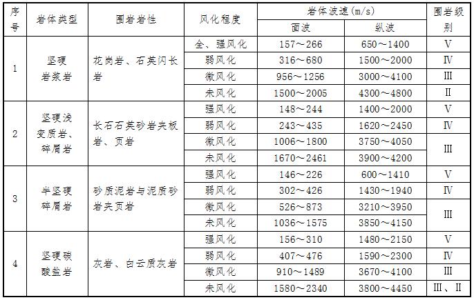 高速公路工程地质勘察报告_3