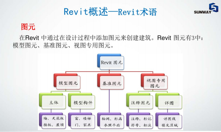AutodeskRevit土建专业功能初级培训_5