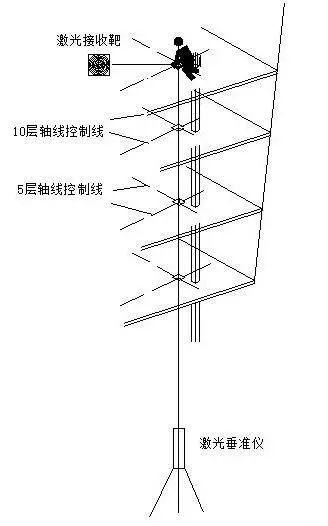 建筑物放线、基础施工放线、主体施工放线_10