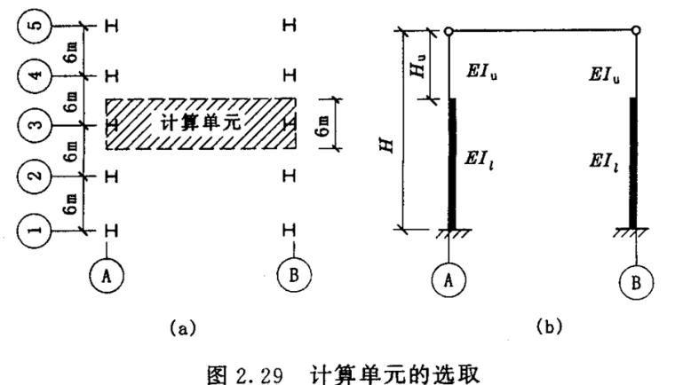 排架结构内力计算(PPT,60页)_2