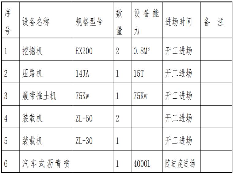[山东]预应力砼空心板梁桥施工组织设计