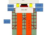 地铁车站下穿高架桥桩基托换资料302页附CAD图纸27张(施工方案、图纸、汇报)