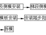 楼梯封闭式支模施工标准做法