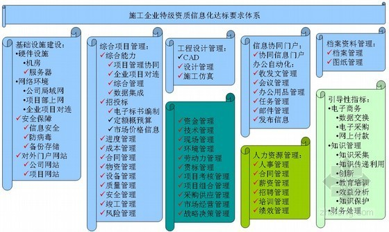 [中建]建筑工程企业信息化建设方案探讨