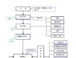 [北京]电力工程项目管理实施规划(103页)