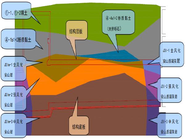 城际轨道交通明挖段基坑开挖及支撑安拆施工方案(96页)