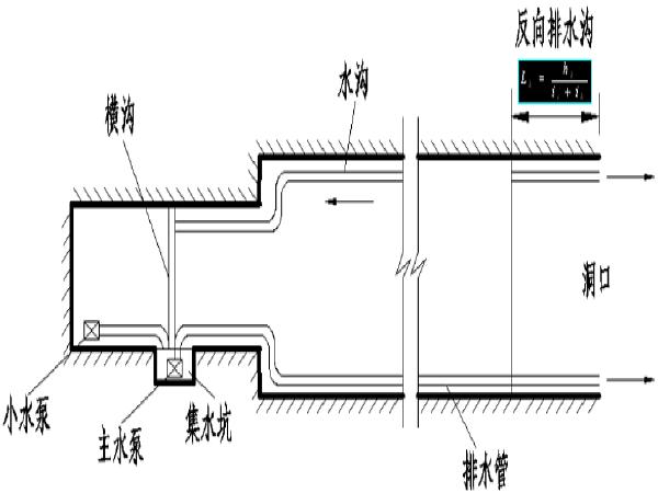 隧道施工讲义第十章施工通风及风水电作业