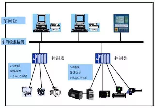 [有料]用漫画解释DCS、PLC、FCS控制系统的区别,一下就看懂了!