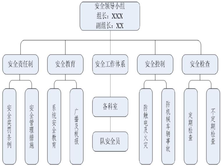 公路工程项目施工策划书模板