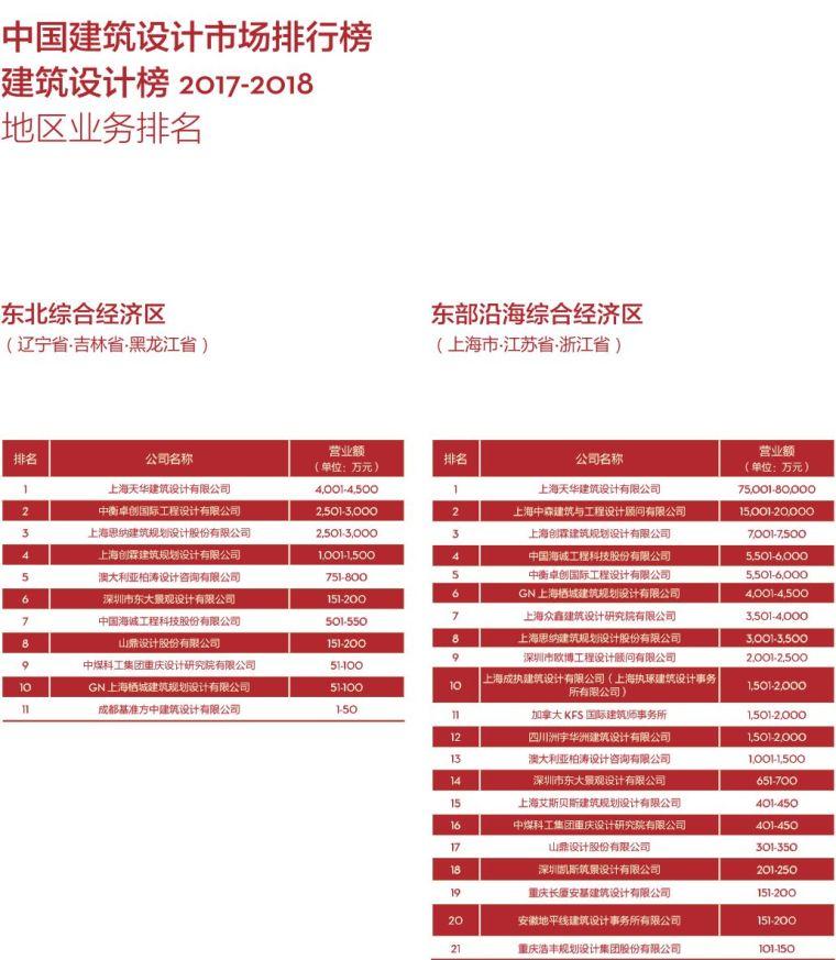 017-2018di中国民用建筑设计市场排名_9