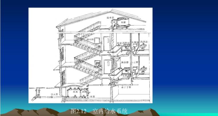 建筑设备工程课程课件(包括给排水、暖通、建筑电气)(999页)_15