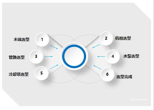 空调水系统设计选型(分五步详解)