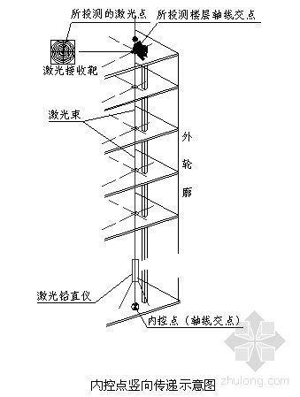 北京某商业建筑群测量施工方案