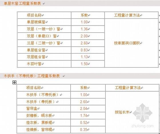 山东省建筑工程工程量计算规则