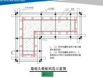 现浇结构体系模板施工作业指导书