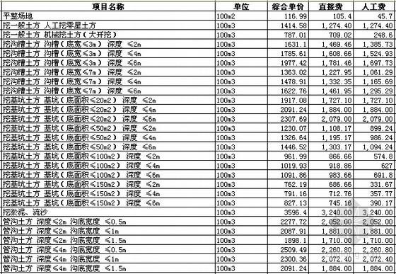 [四川]2015版建设工程预算定额电子版汇编(10个专业)